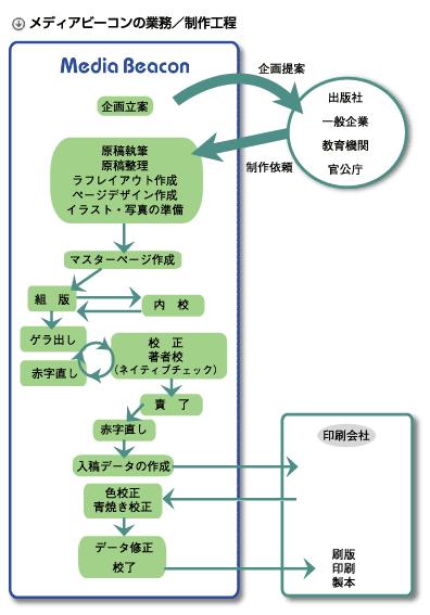 印刷物の場合の編集/制作工程